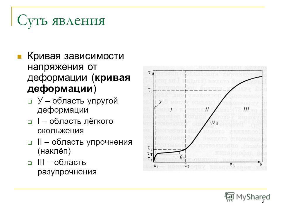 3 Суть явления Кривая зависимости напряжения от деформации (кривая деформации) У – область упругой деформации I – область лёгкого скольжения II – область упрочнения (наклёп) III – область разупрочнения