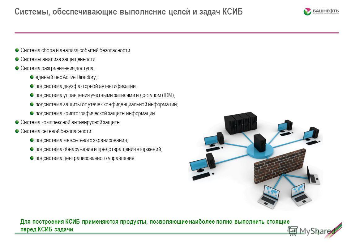 Системы, обеспечивающие выполнение целей и задач КСИБ 6 Система сбора и анализа событий безопасности Системы анализа защищенности Система разграничения доступа: единый лес Active Directory; подсистема двухфакторной аутентификации; подсистема управлен
