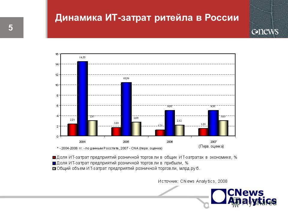 Динамика ИТ-затрат ритейла в России 5