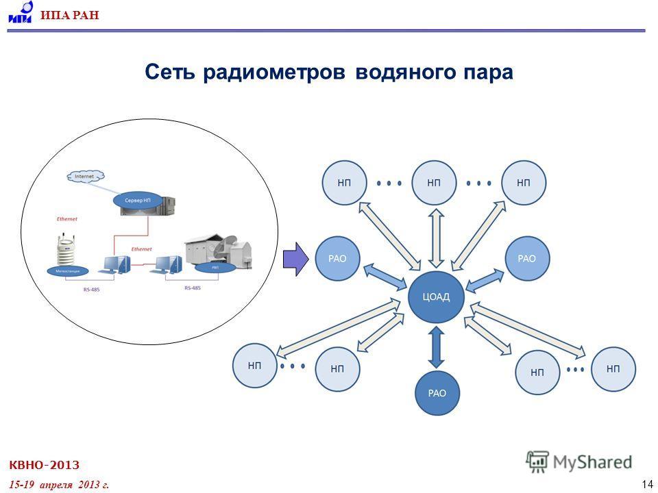 КВНО-2013 15-19 апреля 2013 г. ИПА РАН 14 Сеть радиометров водяного пара