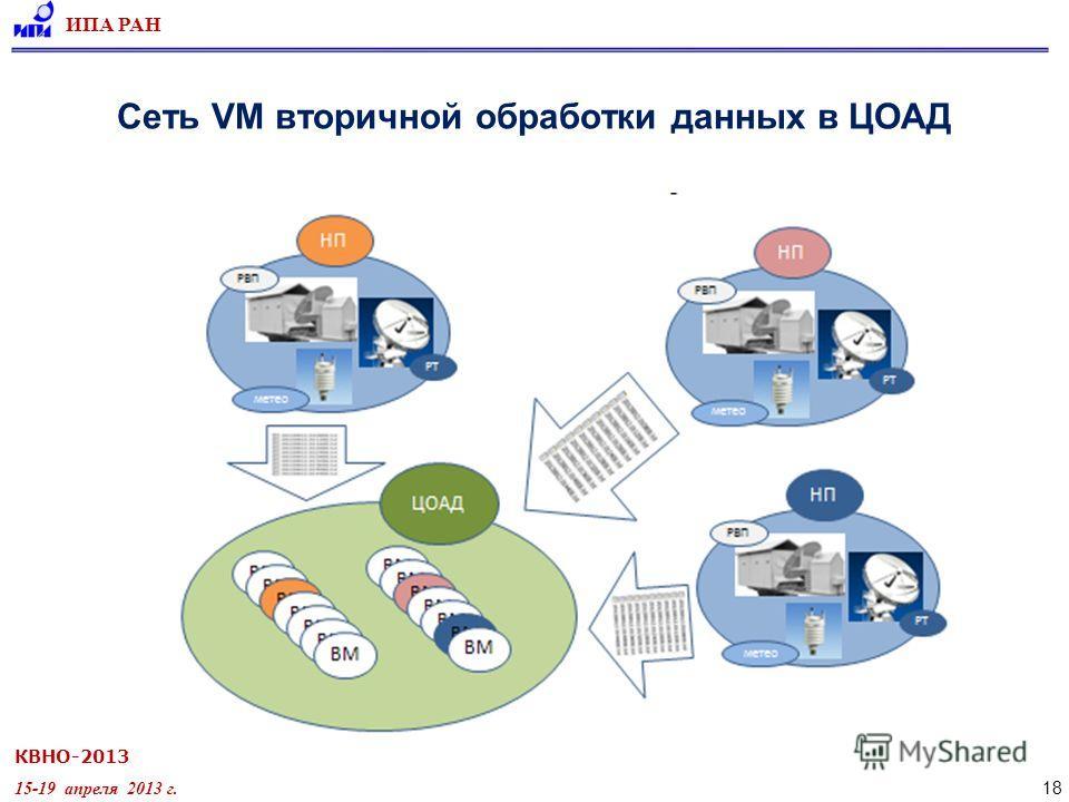 КВНО-2013 15-19 апреля 2013 г. ИПА РАН 18 Сеть VM вторичной обработки данных в ЦОАД