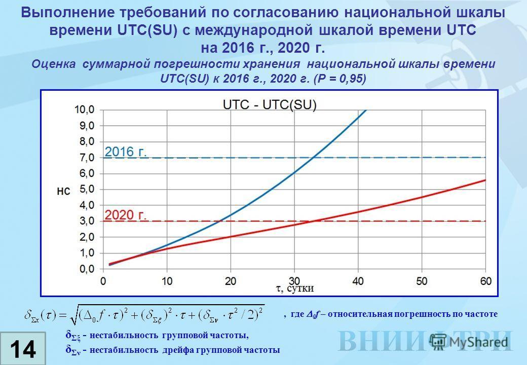 Выполнение требований по согласованию национальной шкалы времени UTC(SU) с международной шкалой времени UTC на 2016 г., 2020 г. Оценка суммарной погрешности хранения национальной шкалы времени UTC(SU) к 2016 г., 2020 г. (Р = 0,95) 14, где 0 f – относ