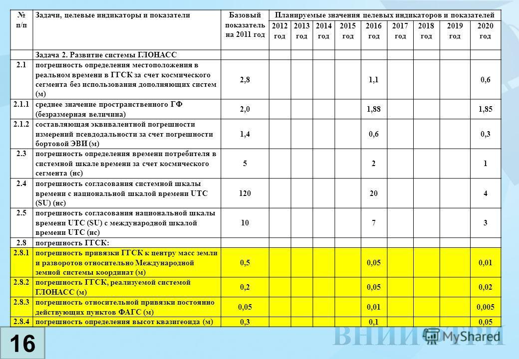 16 п/п Задачи, целевые индикаторы и показателиБазовый показатель на 2011 год Планируемые значения целевых индикаторов и показателей 2012 год 2013 год 2014 год 2015 год 2016 год 2017 год 2018 год 2019 год 2020 год Задача 2. Развитие системы ГЛОНАСС 2.
