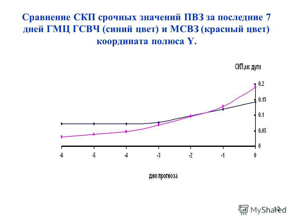 Сравнение СКП срочных значений ПВЗ за последние 7 дней ГМЦ ГСВЧ (синий цвет) и МСВЗ (красный цвет) координата полюса Y. 12