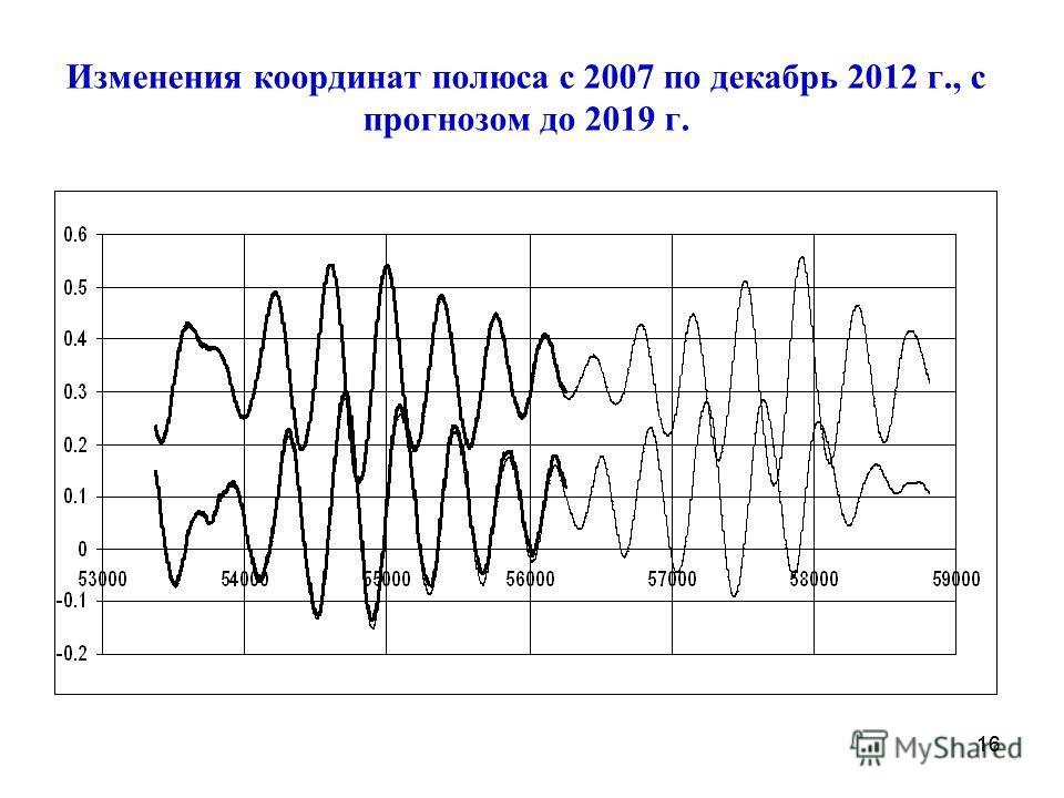 Изменения координат полюса с 2007 по декабрь 2012 г., с прогнозом до 2019 г. 16