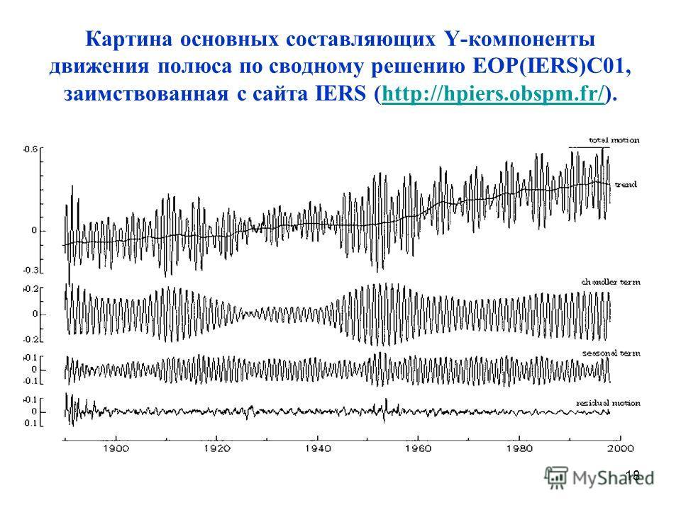 18 Картина основных составляющих Y-компоненты движения полюса по сводному решению EOP(IERS)C01, заимствованная с сайта IERS (http://hpiers.obspm.fr/).http://hpiers.obspm.fr/