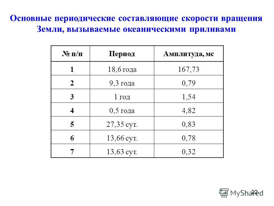 22 Основные периодические составляющие скорости вращения Земли, вызываемые океаническими приливами п/п п/пПериод Амплитуда, мс 118,6 года167,73 29,3 года0,79 31 год1,54 40,5 года4,82 527,35 сут.0,83 613,66 сут.0,78 713,63 сут.0,32