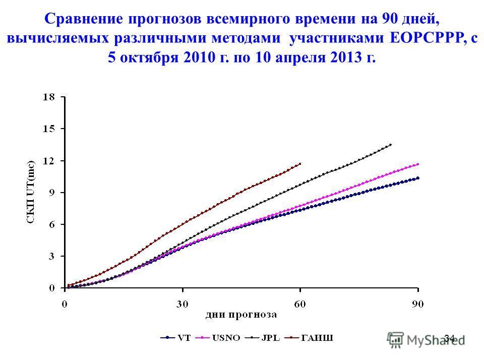 34 Сравнение прогнозов всемирного времени на 90 дней, вычисляемых различными методами участниками EOPCPPP, с 5 октября 2010 г. по 10 апреля 2013 г.