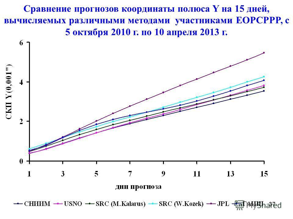 37 Сравнение прогнозов координаты полюса Y на 15 дней, вычисляемых различными методами участниками EOPCPPP, с 5 октября 2010 г. по 10 апреля 2013 г.