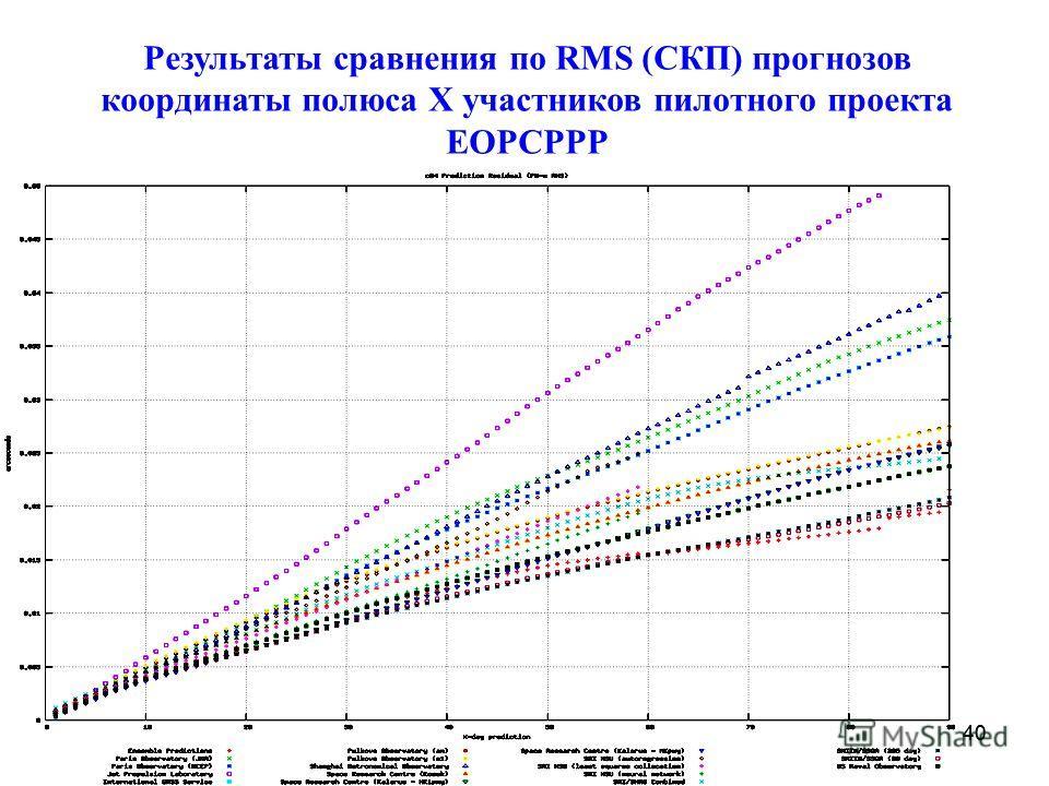 40 Результаты сравнения по RMS (СКП) прогнозов координаты полюса X участников пилотного проекта EOPCPPP 40