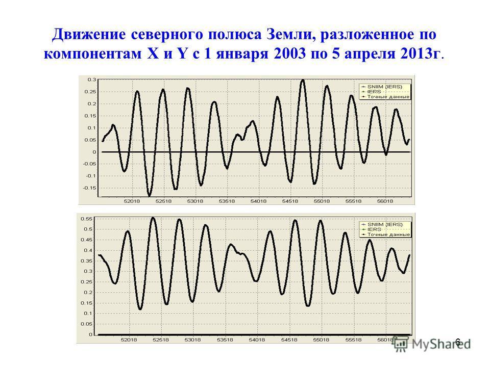 Движение северного полюса Земли, разложенное по компонентам X и Y c 1 января 2003 по 5 апреля 2013г. 6,