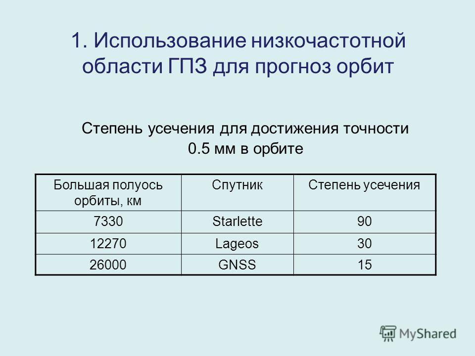1. Использование низкочастотной области ГПЗ для прогноз орбит Степень усечения для достижения точности 0.5 мм в орбите Большая полуось орбиты, км СпутникСтепень усечения 7330Starlette9090 12270Lageos30 26000GNSS15
