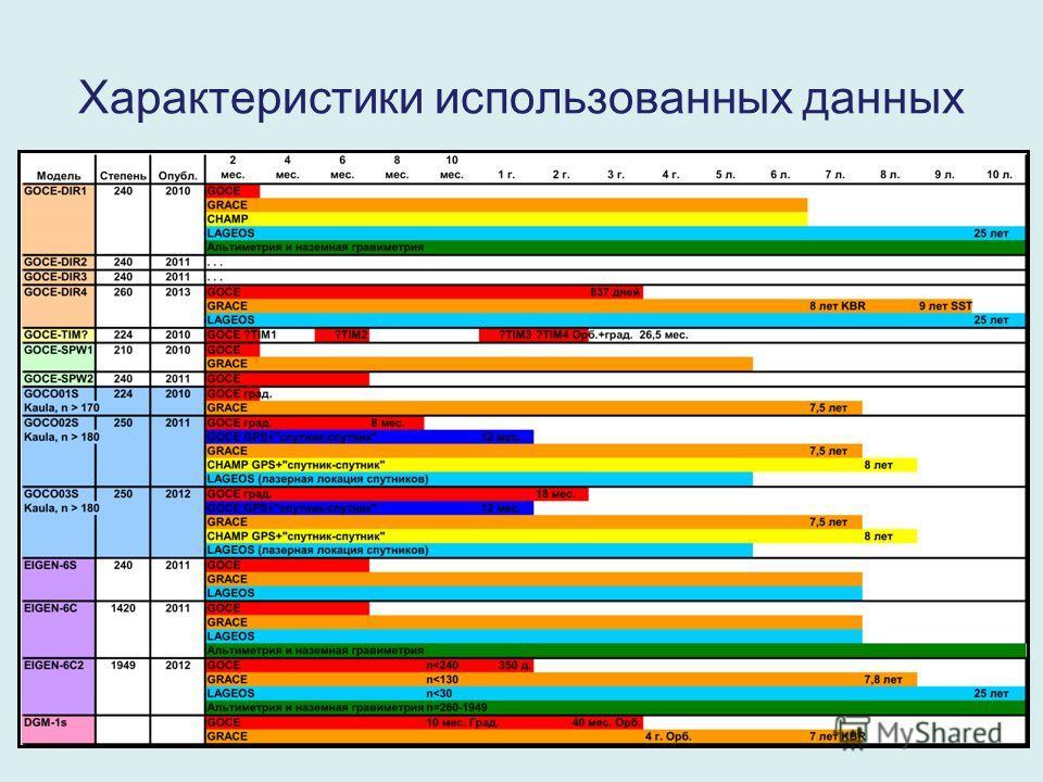 Характеристики использованных данных