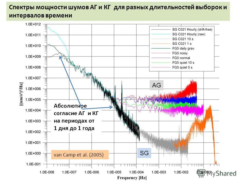 van Camp et al. (2005) Абсолютное согласие АГ и КГ на периодах от 1 дня до 1 года SG AG Спектры мощности шумов АГ и КГ для разных длительностей выборок и интервалов времени