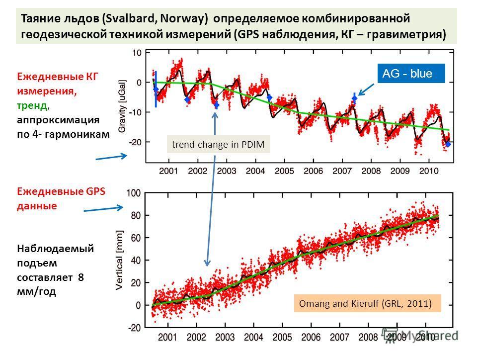 Таяние льдов (Svalbard, Norway) определяемое комбинированной геодезической техникой измерений (GPS наблюдения, КГ – гравиметрия) AG - blue Ежедневные КГ измерения, тренд, аппроксимация по 4- гармоникам Ежедневные GPS данные Наблюдаемый подъем составл