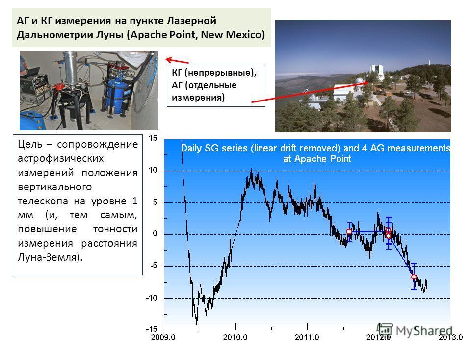 АГ и КГ измерения на пункте Лазерной Дальнометрии Луны (Apache Point, New Mexico) Цель – сопровождение астрофизических измерений положения вертикального телескопа на уровне 1 мм (и, тем самым, повышение точности измерения расстояния Луна-Земля). КГ (