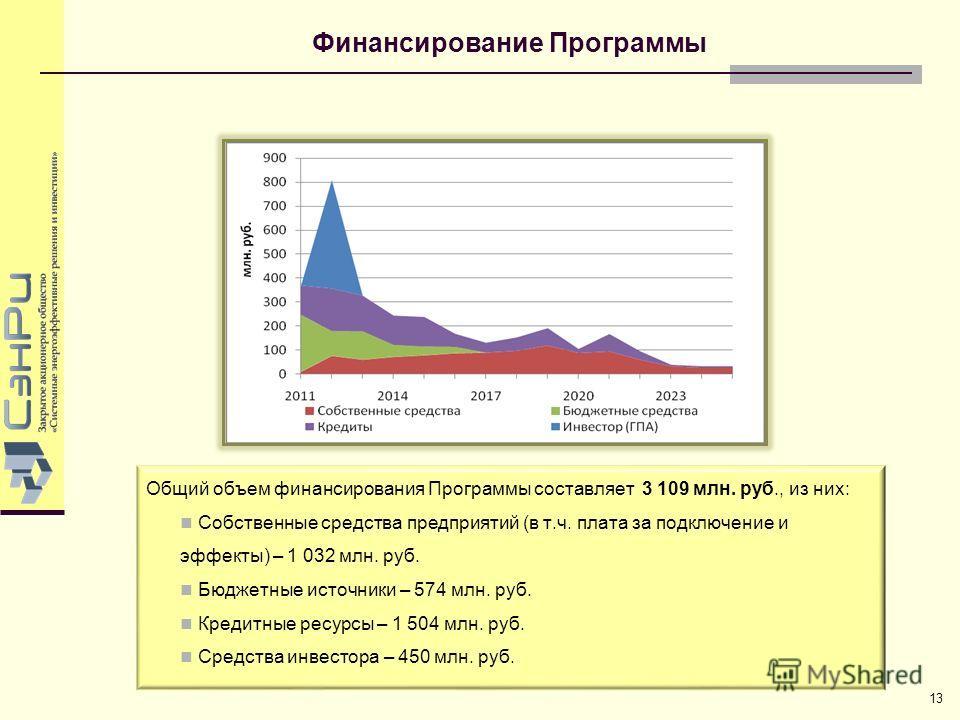 Финансирование Программы Общий объем финансирования Программы составляет 3 109 млн. руб., из них: Собственные средства предприятий (в т.ч. плата за подключение и эффекты) – 1 032 млн. руб. Бюджетные источники – 574 млн. руб. Кредитные ресурсы – 1 504
