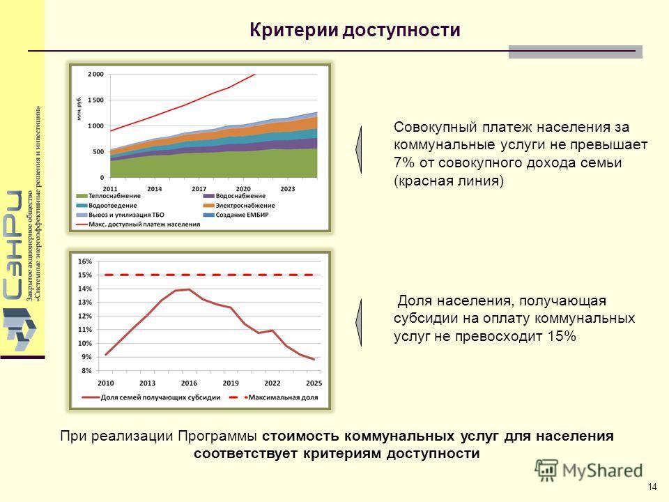 Критерии доступности 14 При реализации Программы стоимость коммунальных услуг для населения соответствует критериям доступности Совокупный платеж населения за коммунальные услуги не превышает 7% от совокупного дохода семьи (красная линия) Доля населе