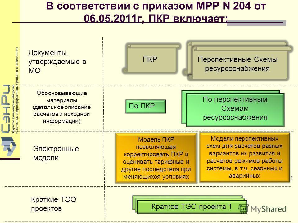 В соответствии с приказом МРР N 204 от 06.05.2011г, ПКР включает: 4 4 Обосновывающие материалы (детальное описание расчетов и исходной информации) Модель ПКР позволяющая корректировать ПКР и оценивать тарифные и другие последствия при меняющихся усло