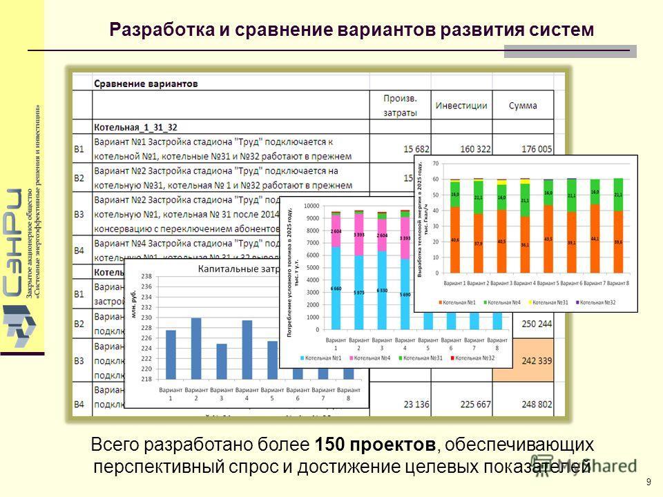 Разработка и сравнение вариантов развития систем 9 Всего разработано более 150 проектов, обеспечивающих перспективный спрос и достижение целевых показателей