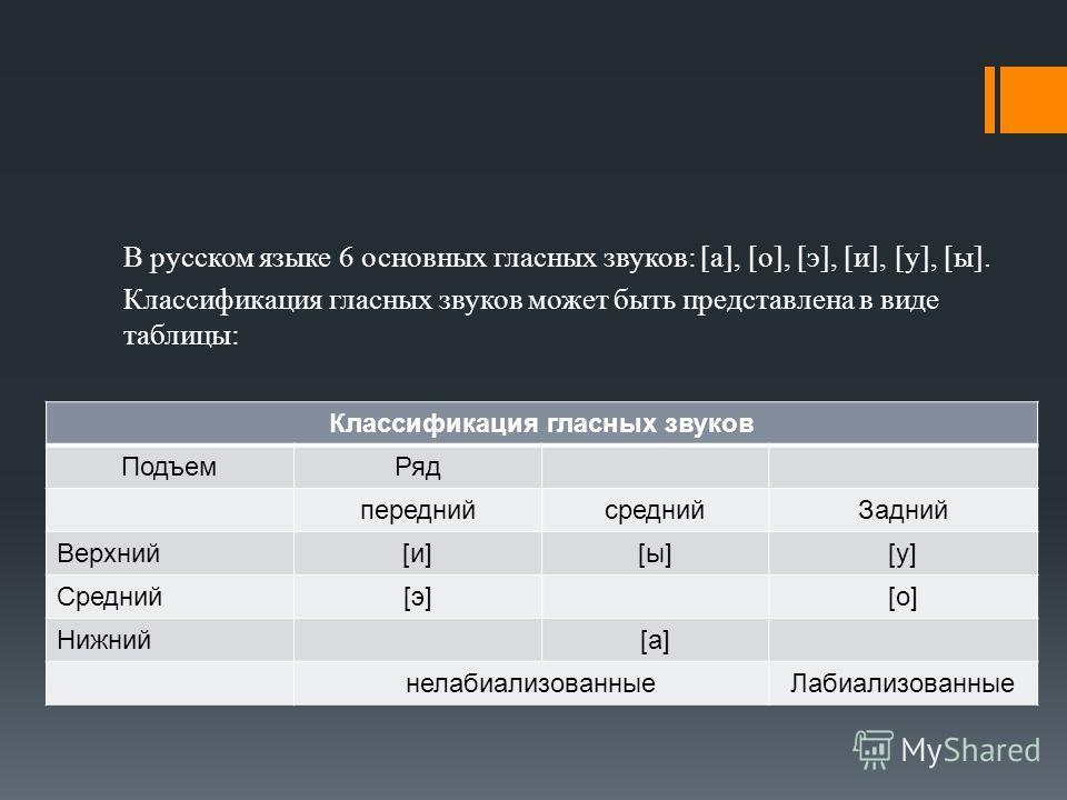 В русском языке 6 основных гласных звуков: [а], [о], [э], [и], [у], [ы]. Классификация гласных звуков может быть представлена в виде таблицы: Классификация гласных звуков ПодъемРяд переднийсреднийЗадний Верхний[и][ы][у] Средний[э][о] Нижний[а] нелаби