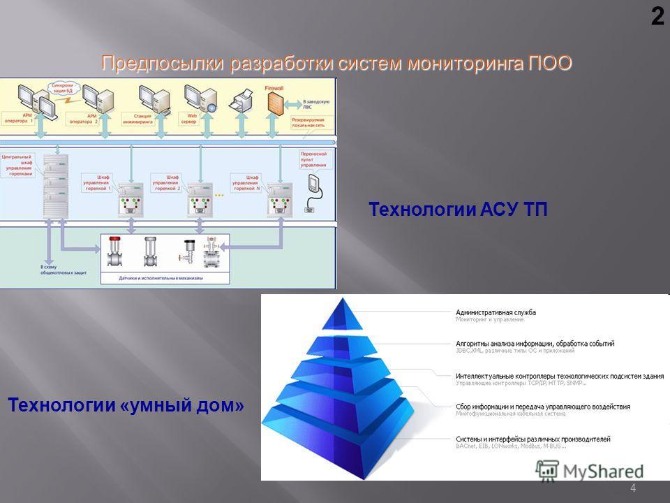 4 Предпосылки разработки систем мониторинга ПОО PROFIVE® Технологии «умный дом» Технологии АСУ ТП 2