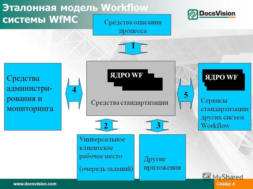 www.docsvision.comСлайд: 4 Эталонная модель Workflow системы WfMC Средства описания процесса Средства администри- рования и мониторинга 1 4 5 2 3 Универсальное клиентское рабочее место (очередь заданий) Другие приложения Сервисы стандартизации других