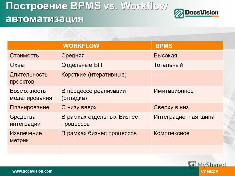 www.docsvision.comСлайд: 9 Построение BPMS vs. Workflow автоматизация WORKFLOW BPMS СтоимостьСредняяВысокая ОхватОтдельные БПТотальный Длительность проектов Короткие (итеративные)------- Возможность моделирования В процессе реализации (отладка) Имита