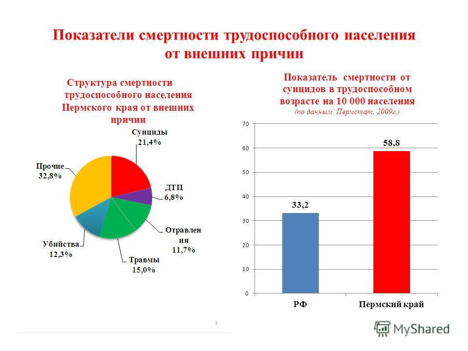 Показатели смертности трудоспособного населения от внешних причин Структура смертности трудоспособного населения Пермского края от внешних причин