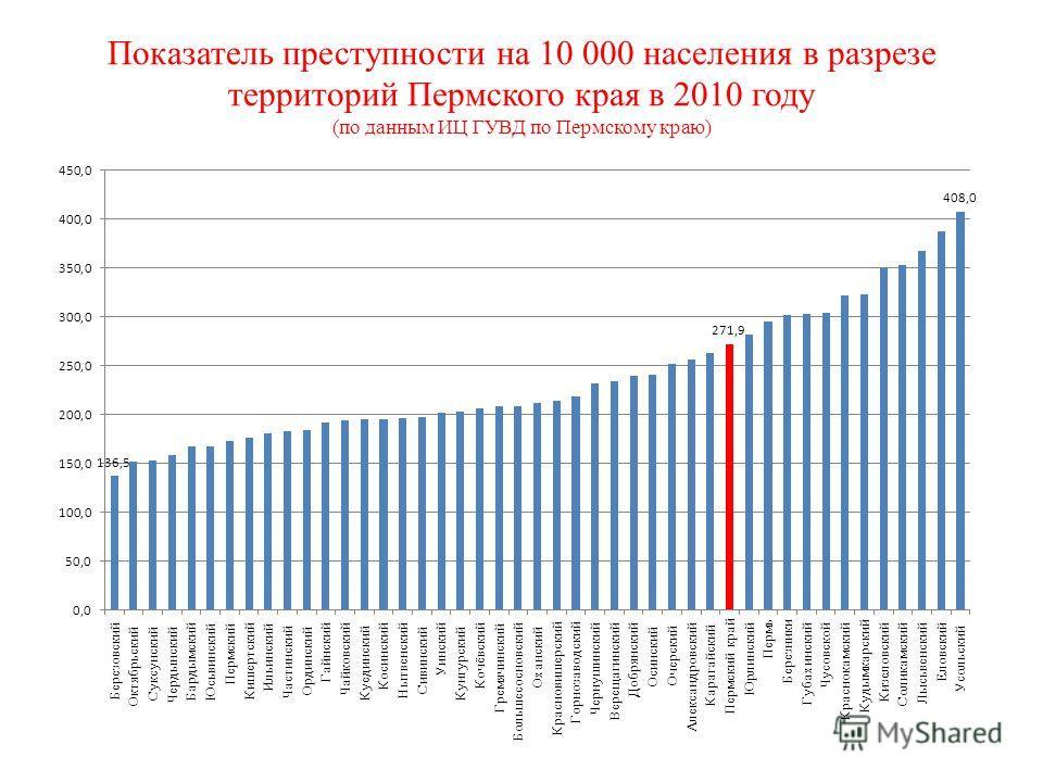 Показатель преступности на 10 000 населения в разрезе территорий Пермского края в 2010 году (по данным ИЦ ГУВД по Пермскому краю)