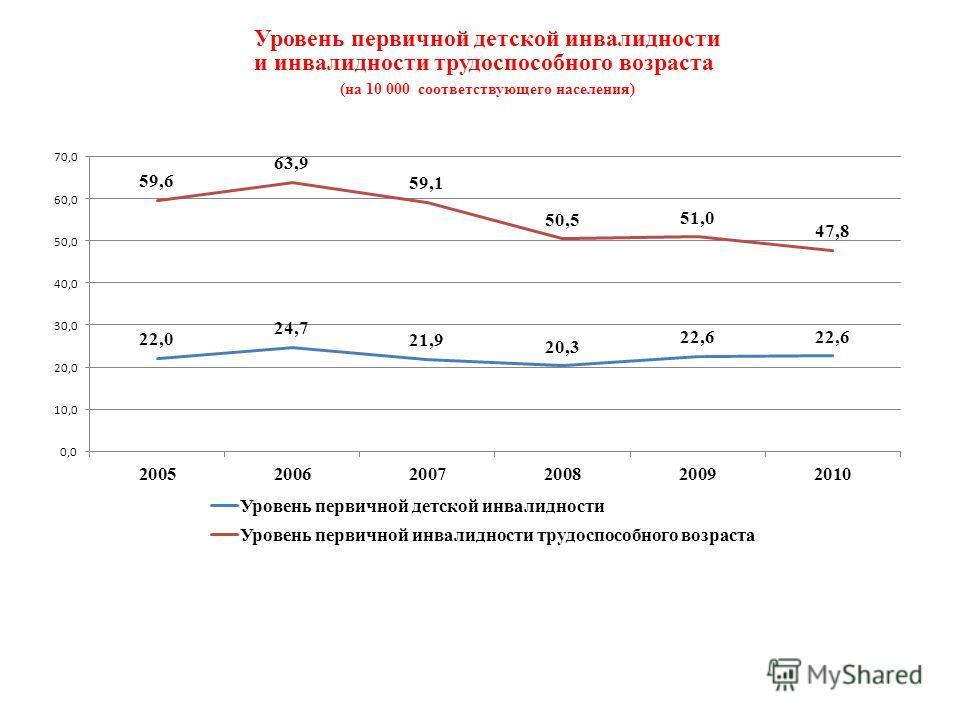 Уровень первичной детской инвалидности и инвалидности трудоспособного возраста (на 10 000 соответствующего населения)