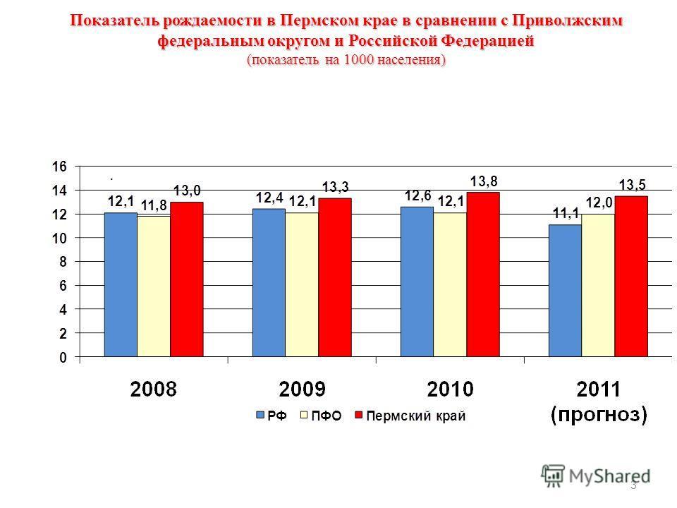 Показатель рождаемости в Пермском крае в сравнении с Приволжским федеральным округом и Российской Федерацией (показатель на 1000 населения) 3.