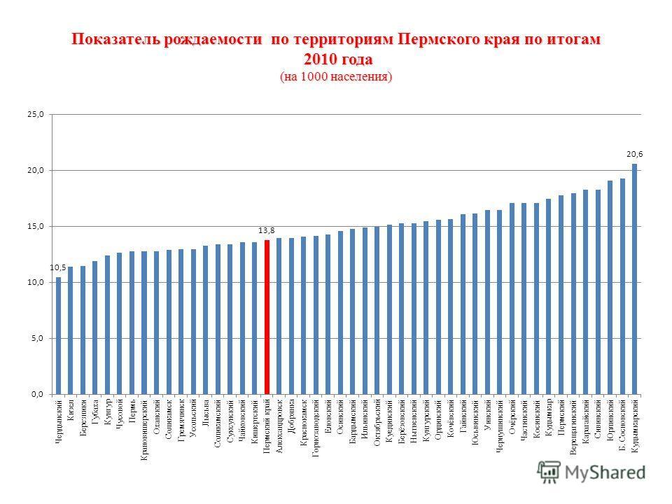 Показатель рождаемости по территориям Пермского края по итогам 2010 года (на 1000 населения)