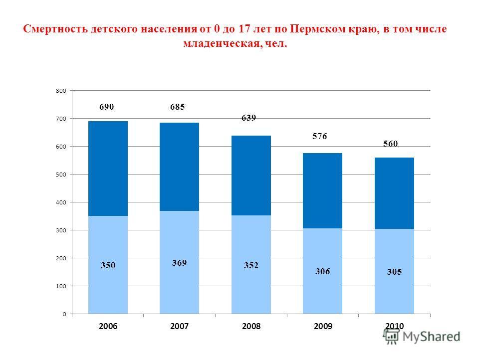 Смертность детского населения от 0 до 17 лет по Пермском краю, в том числе младенческая, чел.