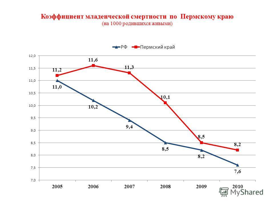 Коэффициент младенческой смертности по Пермскому краю (на 1000 родившихся живыми)