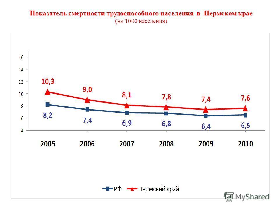 Показатель смертности трудоспособного населения в Пермском крае (на 1000 населения)