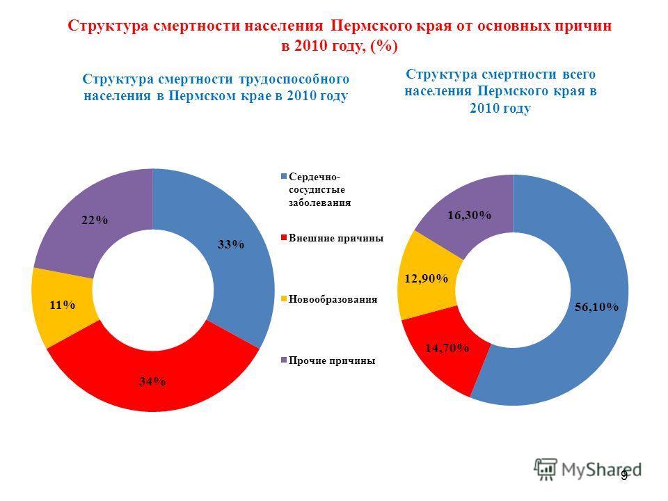 9 Структура смертности населения Пермского края от основных причин в 2010 году, (%)