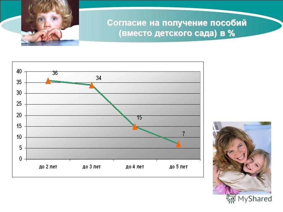 Согласие на получение пособий (вместо детского сада) в %