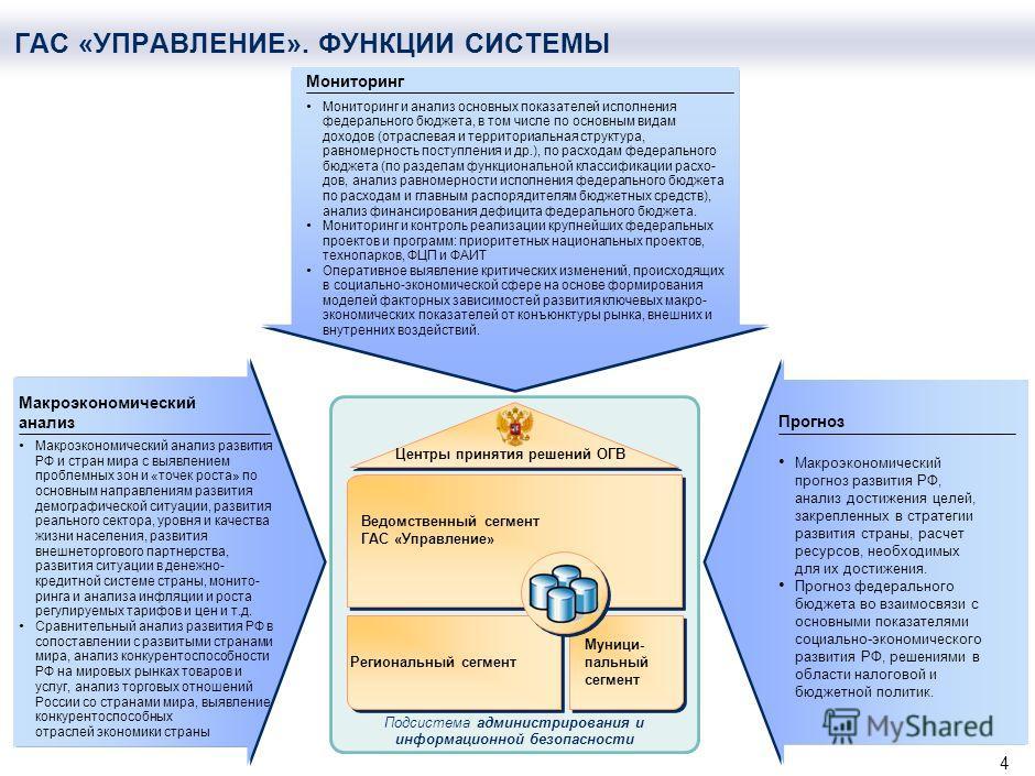 3 Подсистема администрирования и информационной безопасности Муниципаль- ный сегмент Типовое ре- шение для МО Ведомственный сегмент ГАС «Управление» ИСМ (Аппарат Правительства) ИАС ИКТ (Минсвязь) ИАС Минрегион ИАС Минпром ЕМИСС (Росстат) Региональный