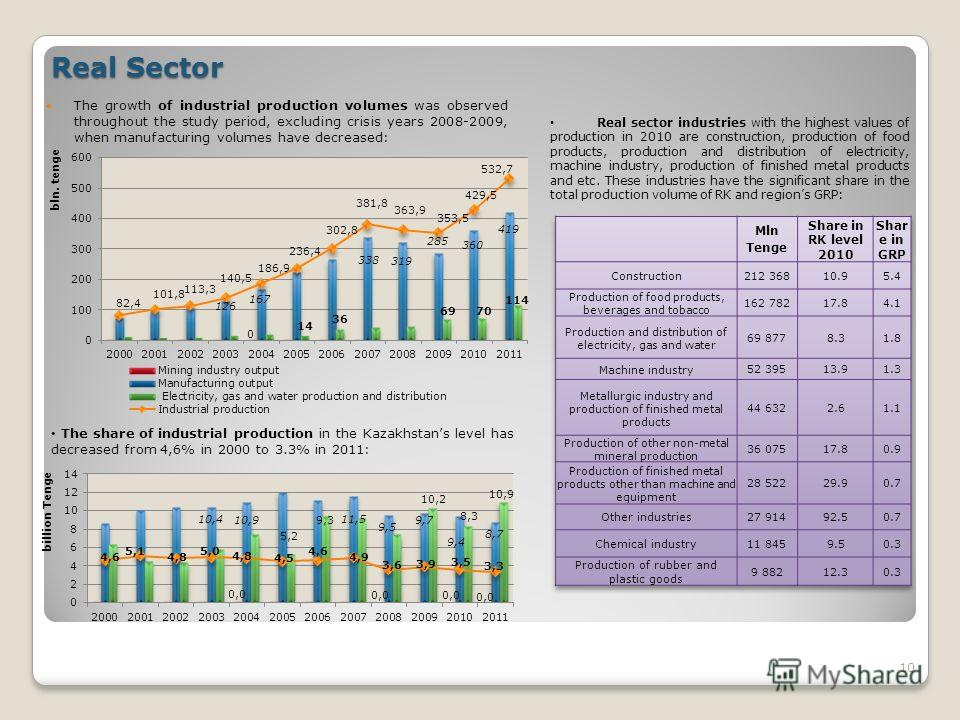 Real Sector The growth of industrial production volumes was observed throughout the study period, excluding crisis years 2008-2009, when manufacturing volumes have decreased: 10 The share of industrial production in the Kazakhstans level has decrease