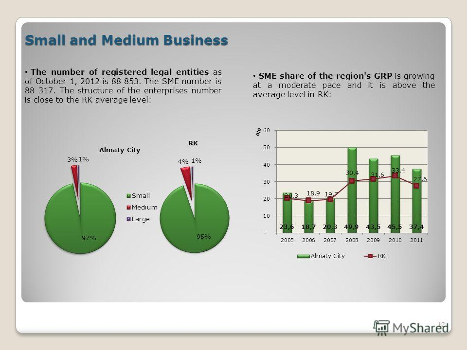 12 Small and Medium Business The number of registered legal entities as of October 1, 2012 is 88 853. The SME number is 88 317. The structure of the enterprises number is close to the RK average level: SME share of the region's GRP is growing at a mo