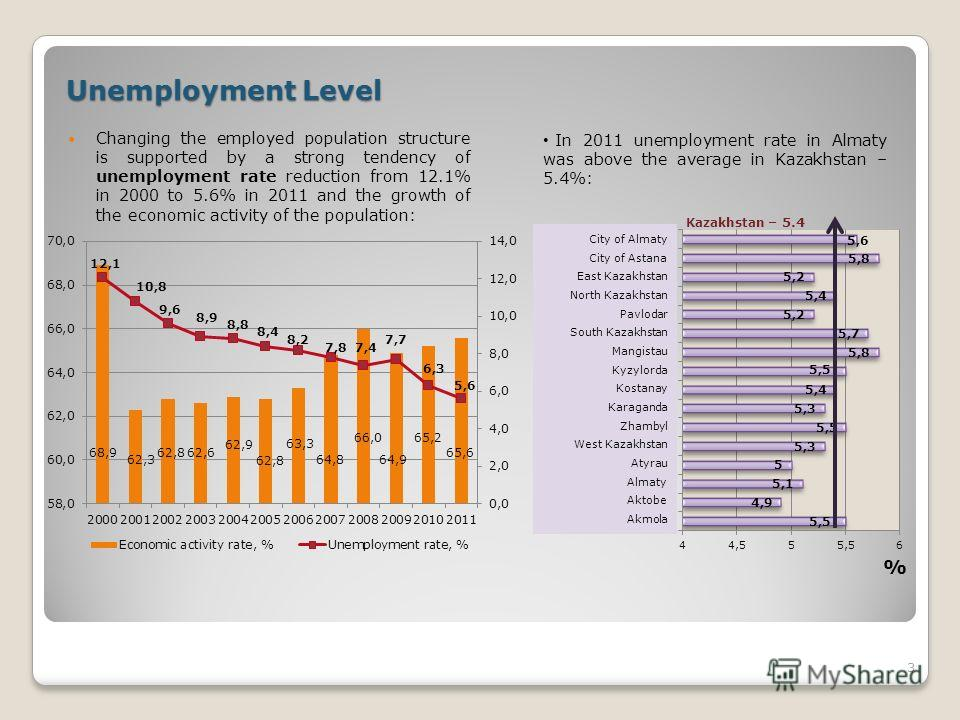 Unemployment Level Changing the employed population structure is supported by a strong tendency of unemployment rate reduction from 12.1% in 2000 to 5.6% in 2011 and the growth of the economic activity of the population: 3 In 2011 unemployment rate i