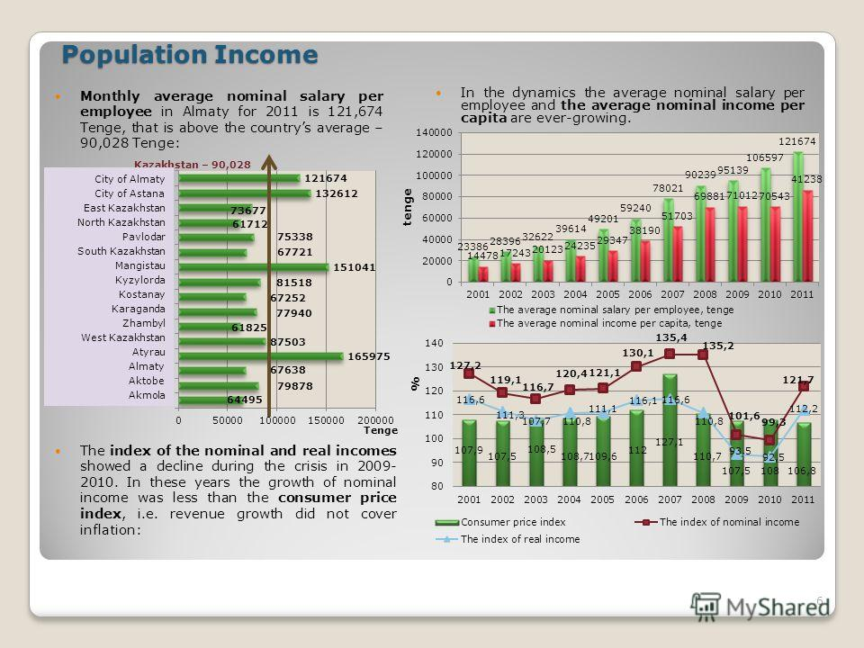 Population Income Population Income Monthly average nominal salary per employee in Almaty for 2011 is 121,674 Tenge, that is above the countrys average – 90,028 Tenge: In the dynamics the average nominal salary per employee and the average nominal in