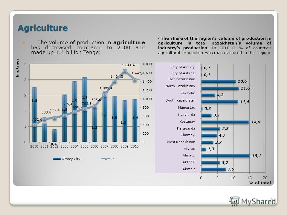 Agriculture The volume of production in agriculture has decreased compared to 2000 and made up 1.4 billion Tenge: 9 The share of the regions volume of production in agriculture in total Kazakhstans volume of industrys production. In 2010 0.1% of coun