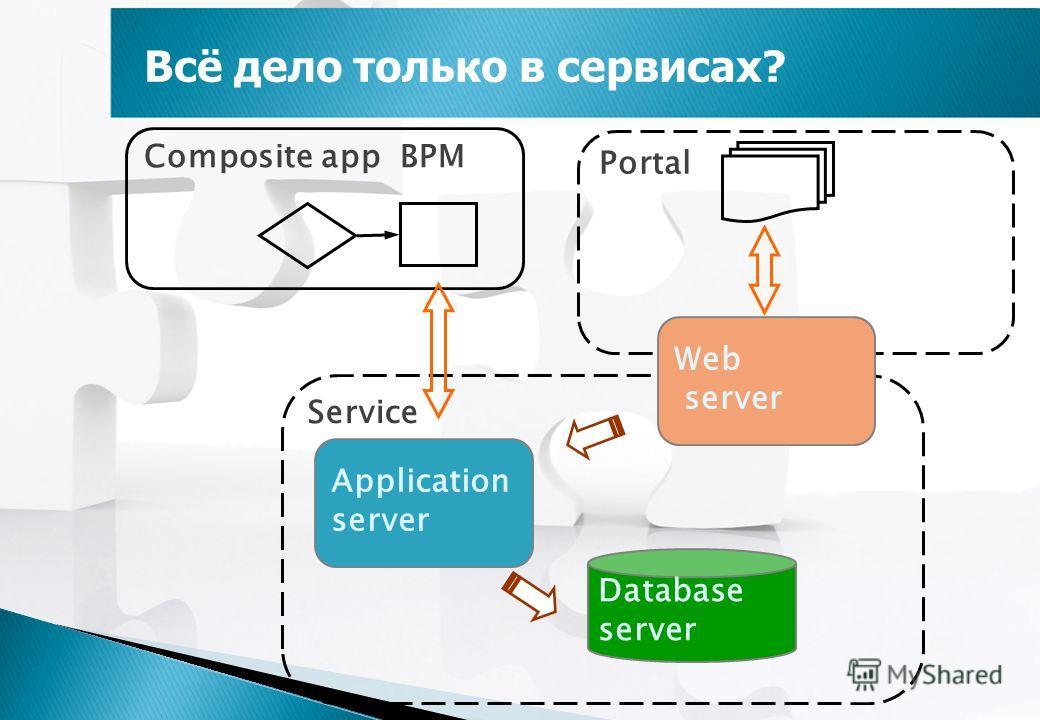 Всё дело только в сервисах? Portal Composite аpp BPM Service Web server Application server Database server
