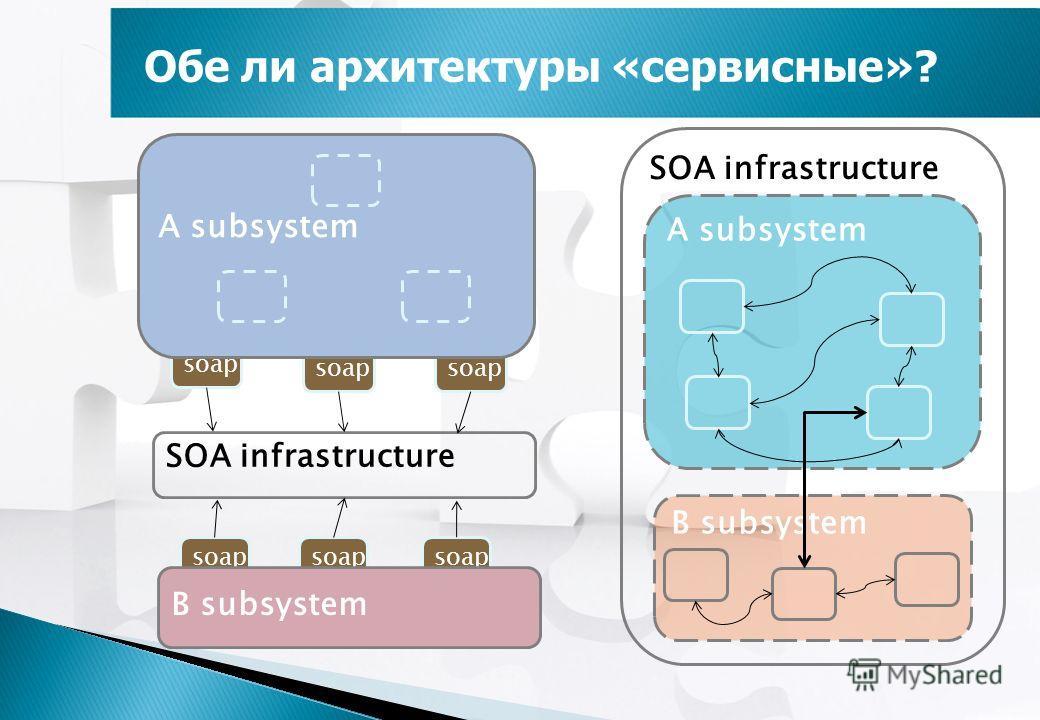Обе ли архитектуры «сервисные»? SOA infrastructure A subsystem B subsystem SOA infrastructure soap B subsystem soap A subsystem