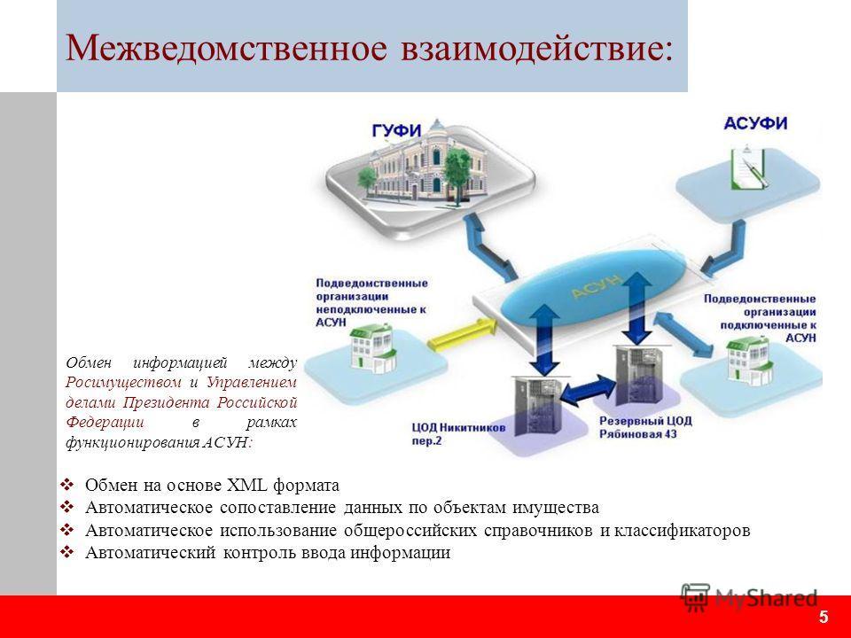 Межведомственное взаимодействие: Обмен на основе XML формата Автоматическое сопоставление данных по объектам имущества Автоматическое использование общероссийских справочников и классификаторов Автоматический контроль ввода информации 5 Обмен информа