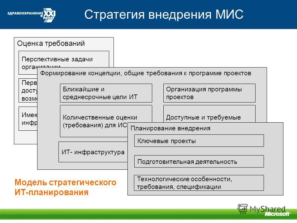 Стратегия внедрения МИС Модель стратегического ИТ-планирования Оценка требований Перспективные задачи организации Имеющаяся инфраструктура Первоочередные задачи, доступные ИТ- возможности Формирование концепции, общие требования к программе проектов
