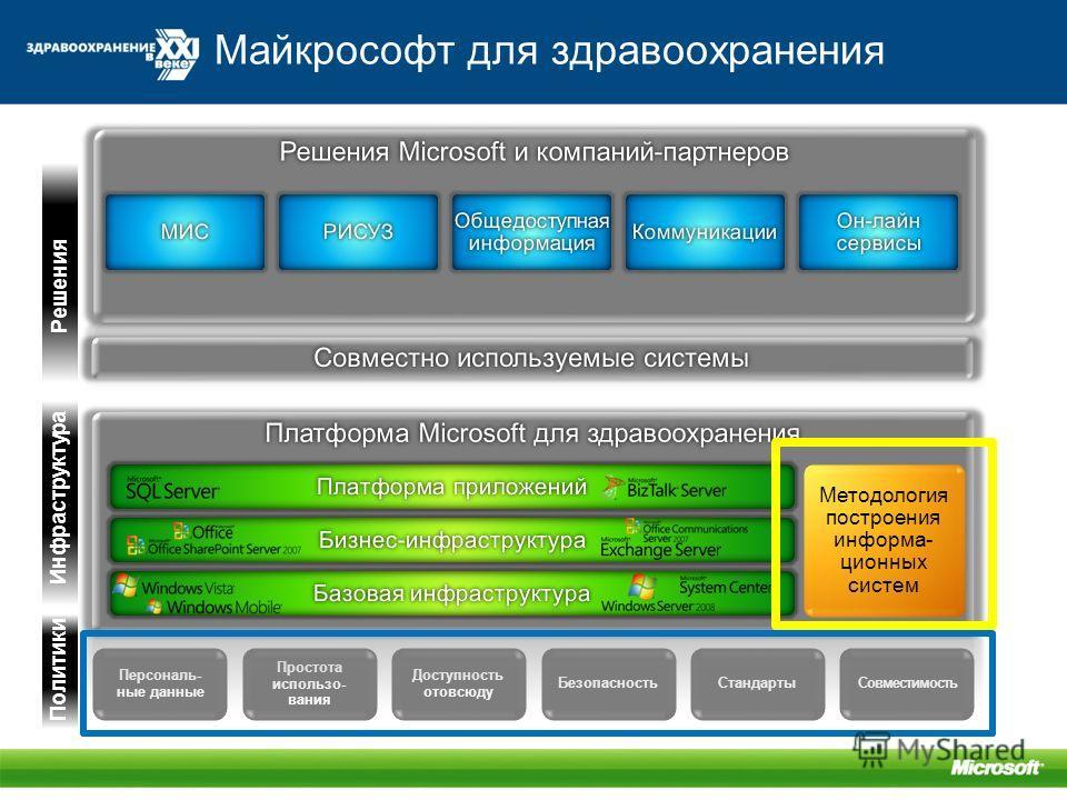 Майкрософт для здравоохранения Персональ- ные данные Доступность отовсюду Простота использо- вания БезопасностьСтандартыСовместимость Методология построения информа- ционных систем Инфраструктура Решения Политики