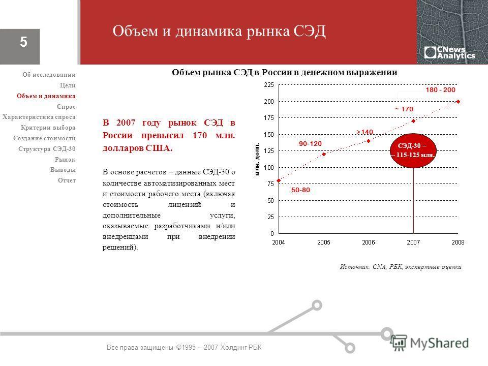 Все права защищены ©1995 – 2007 Холдинг РБК 5 Объем и динамика рынка СЭД Источник. CNA, РБК, экспертные оценки Объем рынка СЭД в России в денежном выражении В 2007 году рынок СЭД в России превысил 170 млн. долларов США. В основе расчетов – данные СЭД